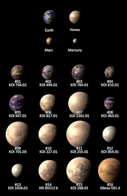 Aurinkokuntamme Planeetat